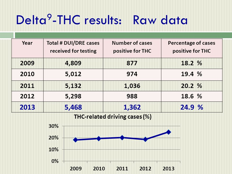 Delta 9 -THC results: Raw data Year Total # DUI/DRE cases received for testing Number of cases positive for THC Percentage of cases positive for THC 2