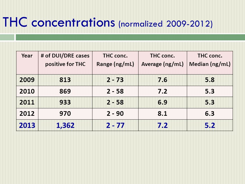 THC concentrations (normalized 2009-2012) Year # of DUI/DRE cases positive for THC THC conc. Range (ng/mL) THC conc. Average (ng/mL) THC conc. Median