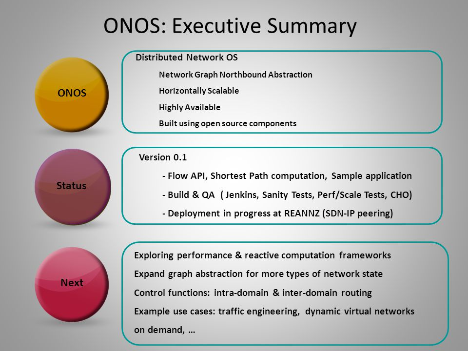 ONOS: Executive Summary ONOS Status Distributed Network OS Network Graph Northbound Abstraction Horizontally Scalable Highly Available Built using ope