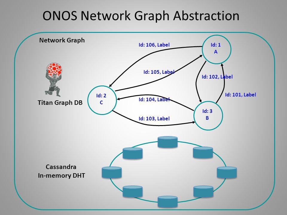 Cassandra In-memory DHT Id: 1 A Id: 101, Label Id: 103, Label Id: 2 C Id: 3 B Id: 102, Label Id: 104, Label Id: 106, Label Id: 105, Label Network Grap
