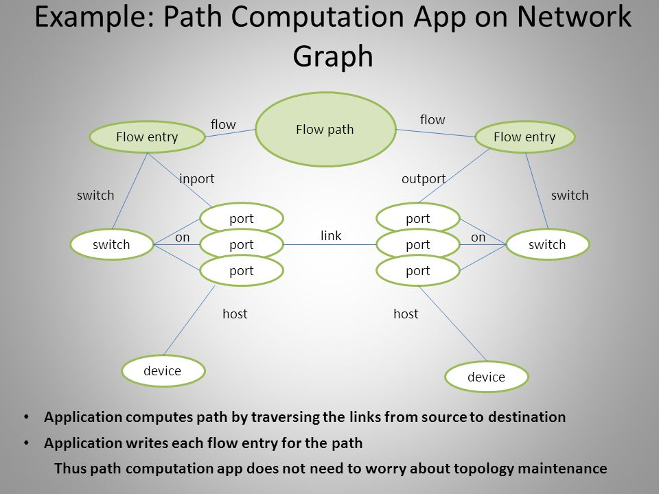 Example: Path Computation App on Network Graph port switchport device Flow path Flow entry port on port link switch inport on Flow entry device outpor
