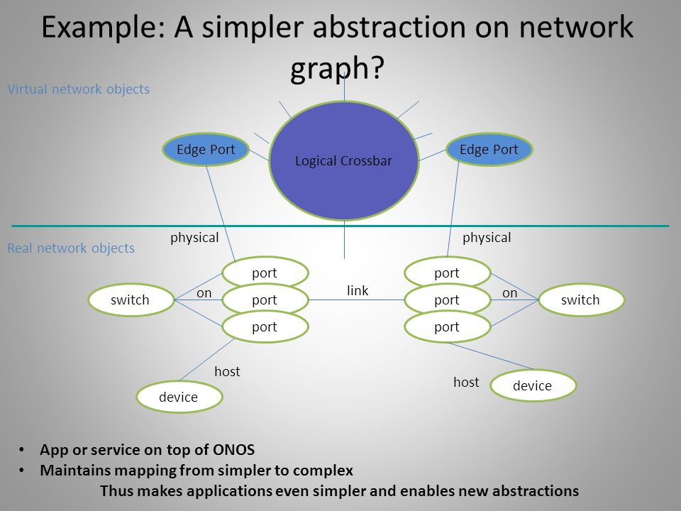 Example: A simpler abstraction on network graph? Logical Crossbar port switchport device Edge Port port on port link switch physical on Edge Port devi