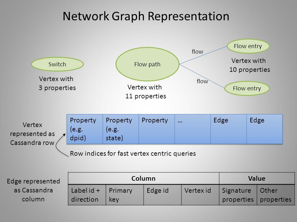 Network Graph Representation Flow path Flow entry flow Vertex with 10 properties Vertex with 11 properties Vertex represented as Cassandra row Edge re