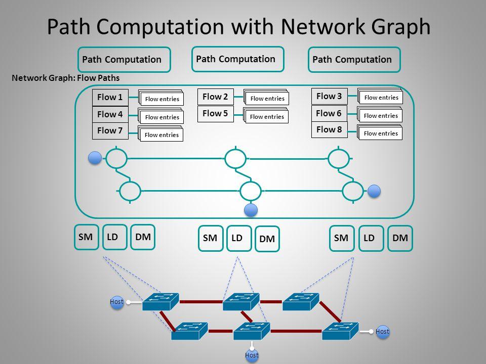 SM LD Host DM Path Computation Network Graph: Flow Paths Flow 1 Flow 4 Flow 7 Flow 2 Flow 5 Flow 3 Flow 6 Flow 8 Flow entries Path Computation with Ne