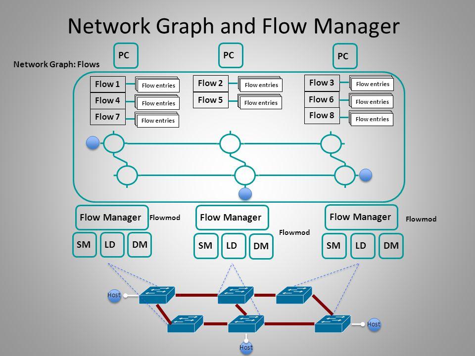 SM LD Host DM Flow Manager Network Graph: Flows PC Flow Manager Flowmod Flow 1 Flow 4 Flow 7 Flow 2 Flow 5 Flow 3 Flow 6 Flow 8 Flow entries Network G