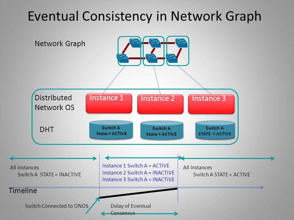 Eventual Consistency in Network Graph Distributed Network OS Instance 2 Instance 3 Network Graph Instance 1 SWITCH A STATE= INACTIVE SWITCH A STATE= I