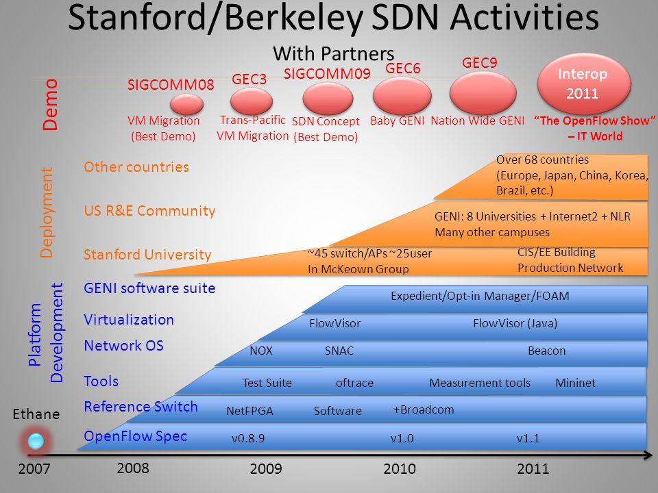 Stanford/Berkeley SDN Activities With Partners 20072011 2008 20092010 Ethane Demo Deployment Platform Development OpenFlow Spec v0.8.9v1.0v1.1 Referen