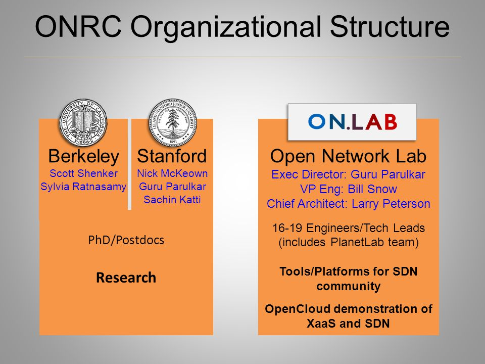 ONRC Organizational Structure Berkeley Scott Shenker Sylvia Ratnasamy Open Network Lab Exec Director: Guru Parulkar VP Eng: Bill Snow Chief Architect: