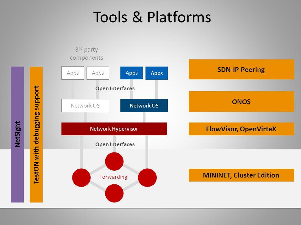 Tools & Platforms 3 rd party components Network OS Apps Network OS Apps Open Interfaces Network Hypervisor Forwarding FlowVisor, OpenVirteX MININET, C