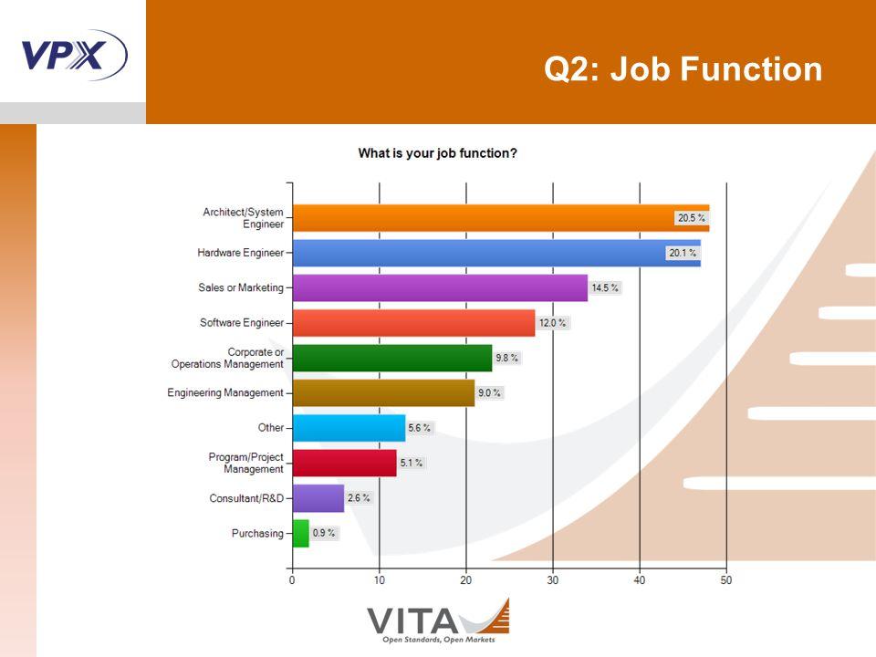 Q2: Job Function