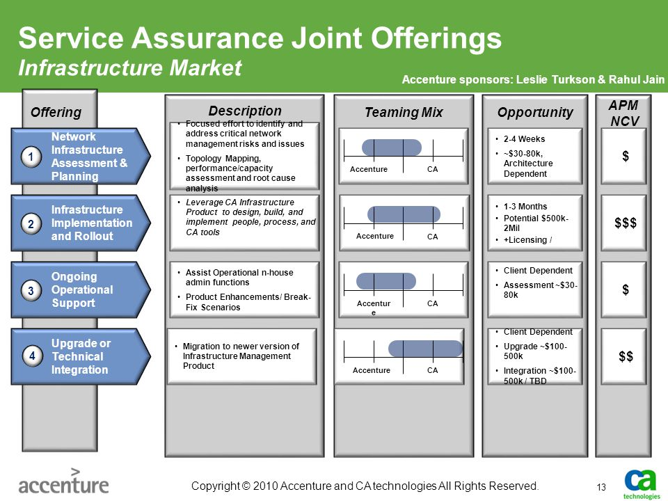 Service Assurance Joint Offerings Infrastructure Market 13 Copyright © 2010 Accenture and CA technologies All Rights Reserved. Network Infrastructure