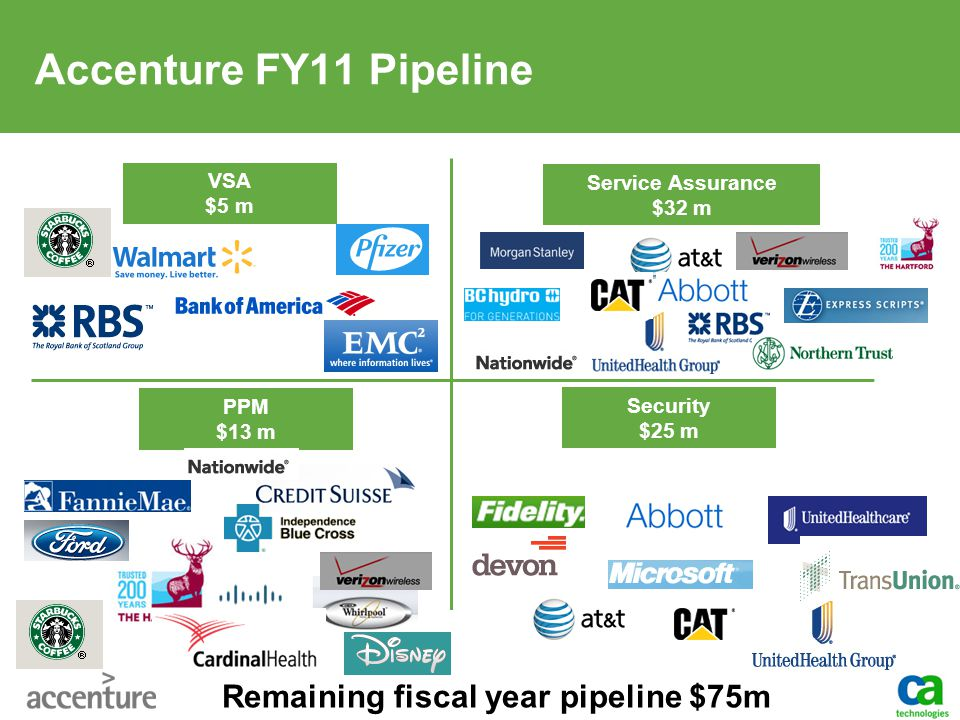 Accenture FY11 Pipeline VSA $5 m Service Assurance $32 m PPM $13 m Security $25 m Remaining fiscal year pipeline $75m