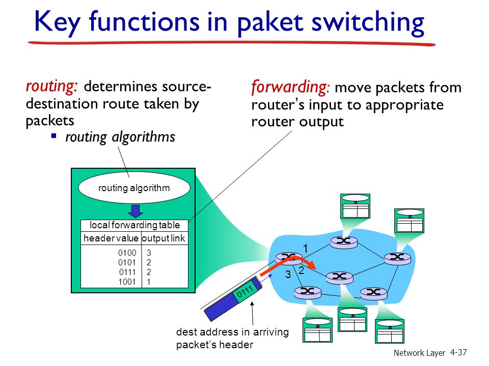 Network Layer 4-37 Key functions in paket switching forwarding : move packets from router's input to appropriate router output routing: determines source- destination route taken by packets  routing algorithms routing algorithm local forwarding table header value output link 0100 0101 0111 1001 32213221 1 2 3 0111 dest address in arriving packet's header