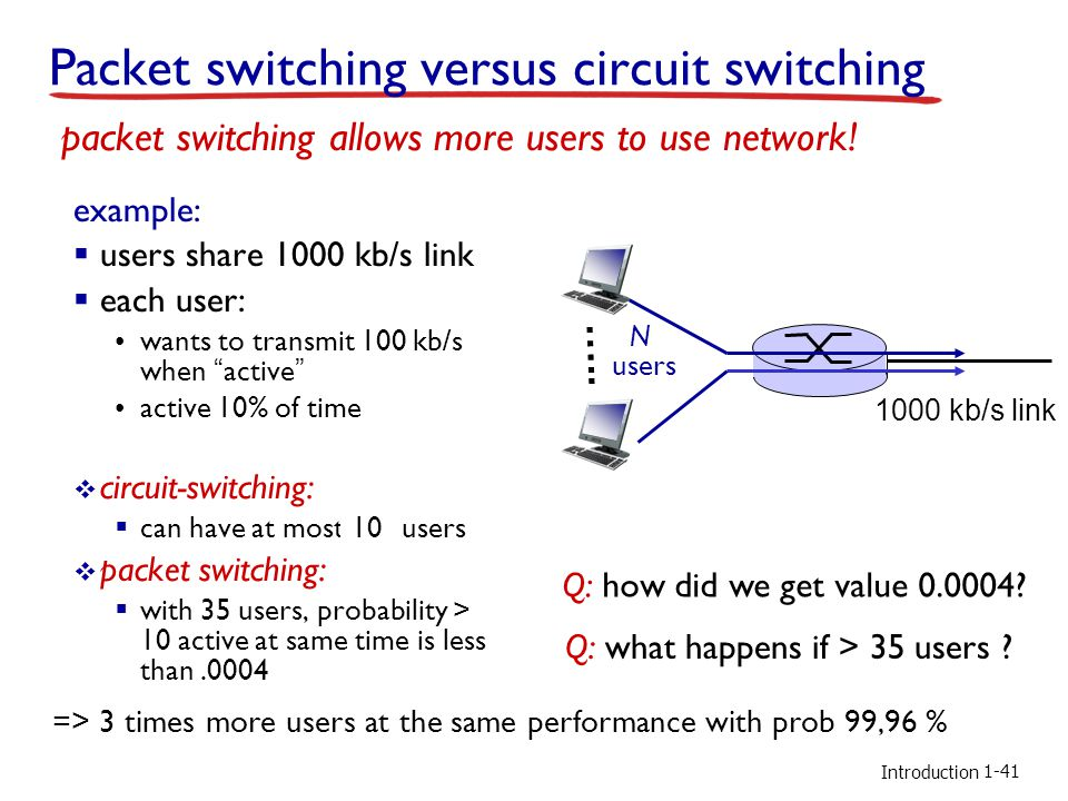 Introduction Packet switching versus circuit switching example:  users share 1000 kb/s link  each user: wants to transmit 100 kb/s when active active 10% of time  circuit-switching:  can have at most .