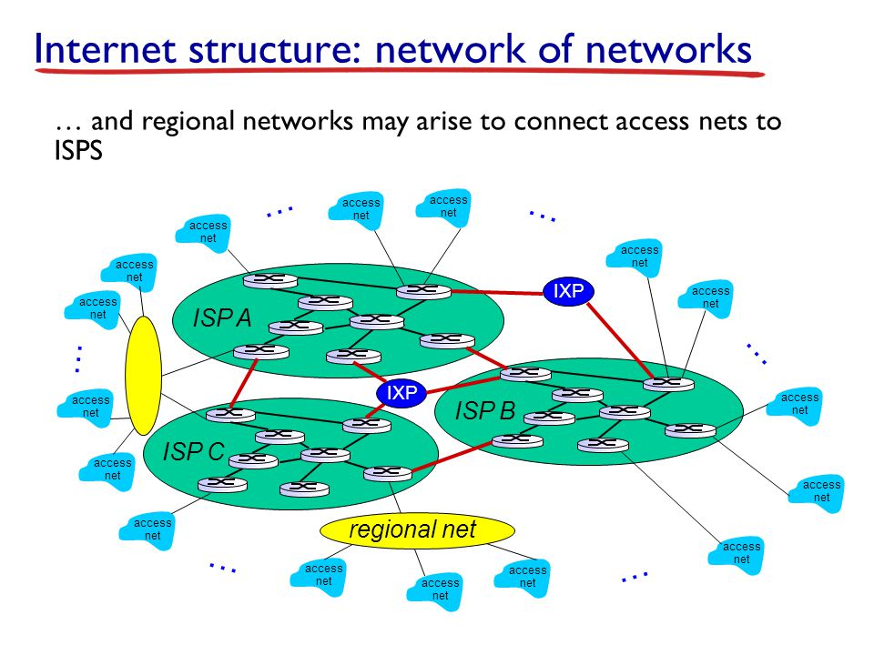 Internet structure: network of networks access net access net access net access net access net access net access net access net access net access net access net access net access net access net access net access net … … … … … … … and regional networks may arise to connect access nets to ISPS ISP B ISP A ISP C IXP regional net