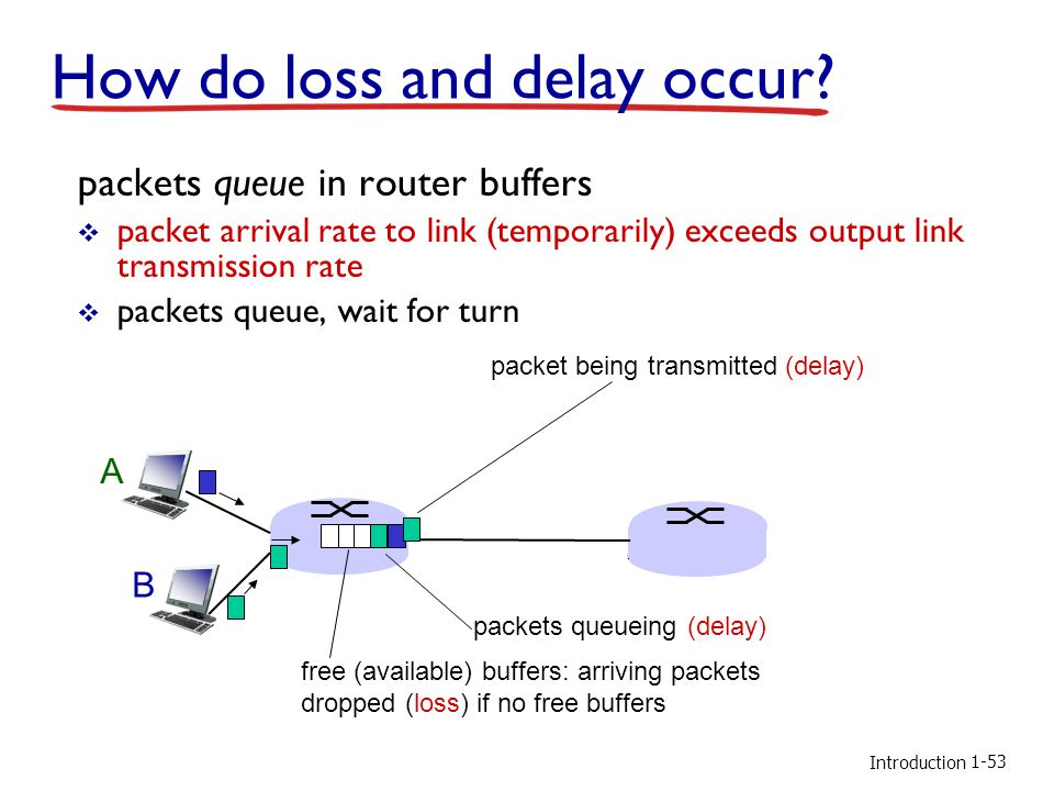 Introduction How do loss and delay occur.