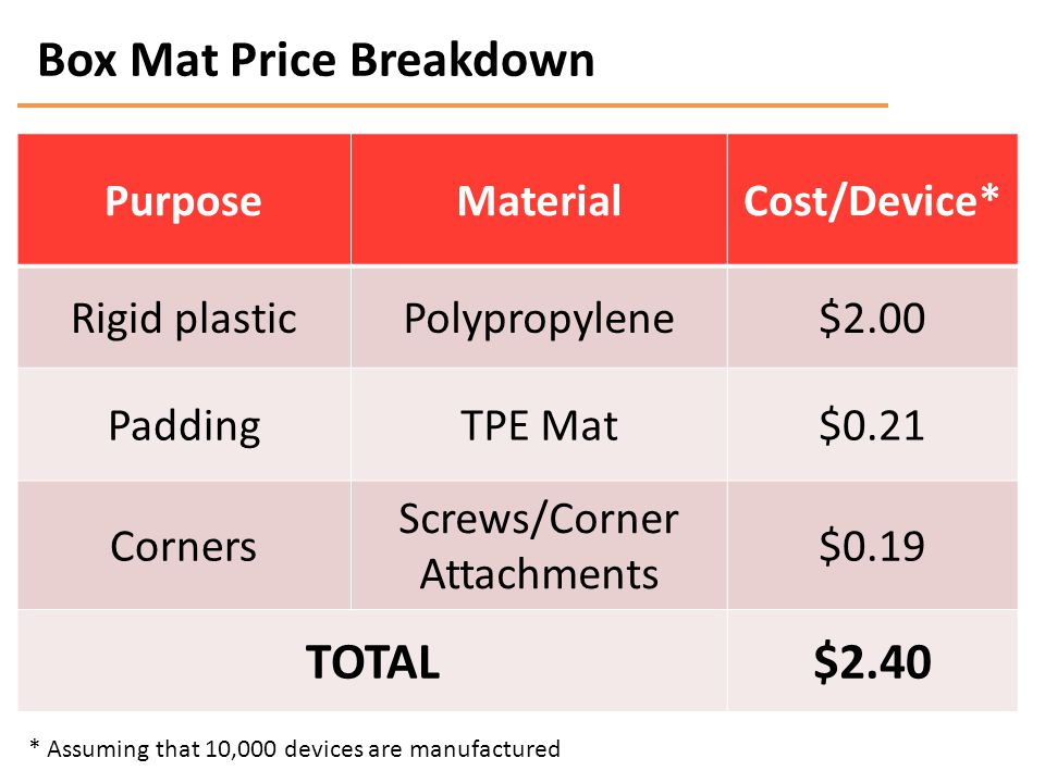 Box Mat Price Breakdown PurposeMaterialCost/Device* Rigid plasticPolypropylene$2.00 PaddingTPE Mat$0.21 Corners Screws/Corner Attachments $0.19 TOTAL$2.40 * Assuming that 10,000 devices are manufactured