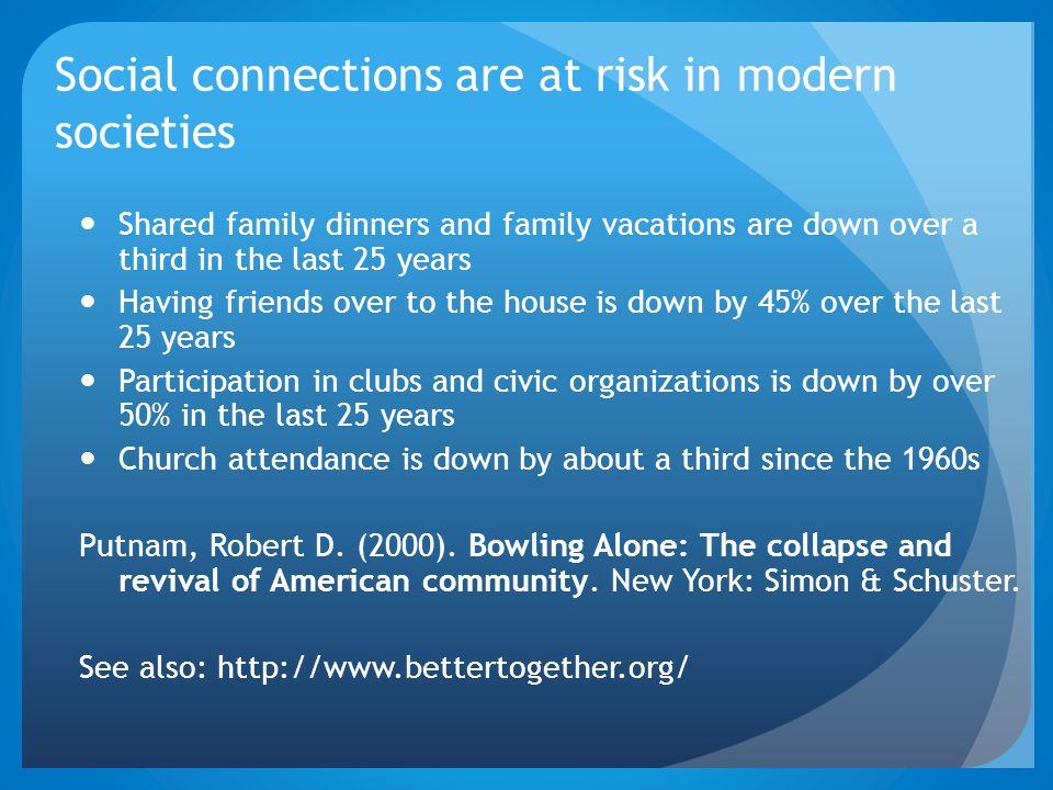 Social connections are at risk in modern societies Shared family dinners and family vacations are down over a third in the last 25 years Having friends over to the house is down by 45% over the last 25 years Participation in clubs and civic organizations is down by over 50% in the last 25 years Church attendance is down by about a third since the 1960s Putnam, Robert D.