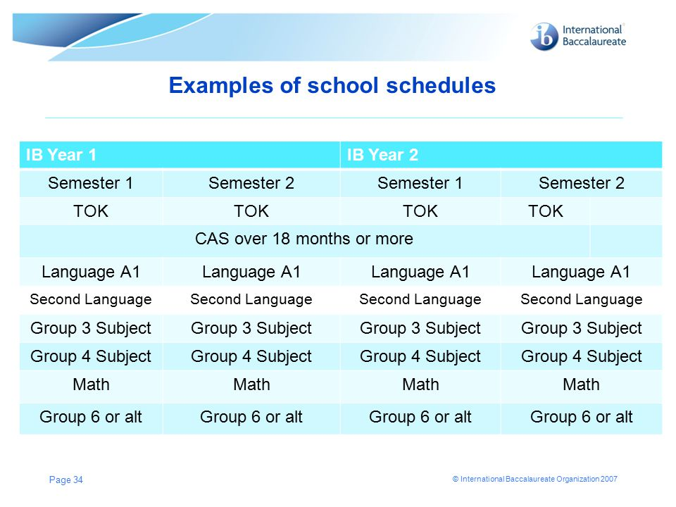 © International Baccalaureate Organization 2007 Examples of school schedules Page 34 IB Year 1IB Year 2 Semester 1Semester 2Semester 1Semester 2 TOK CAS over 18 months or more Language A1 Second Language Group 3 Subject Group 4 Subject Math Group 6 or alt