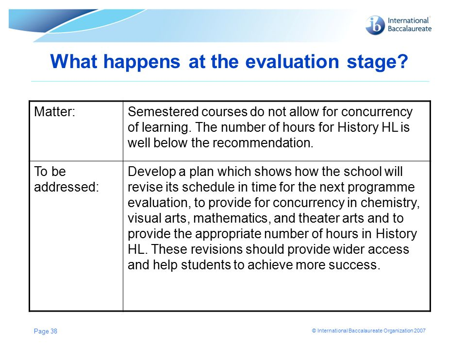 © International Baccalaureate Organization 2007 What happens at the evaluation stage.