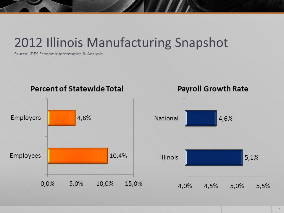 2012 Illinois Manufacturing Snapshot Source: IDES Economic Information & Analysis 6
