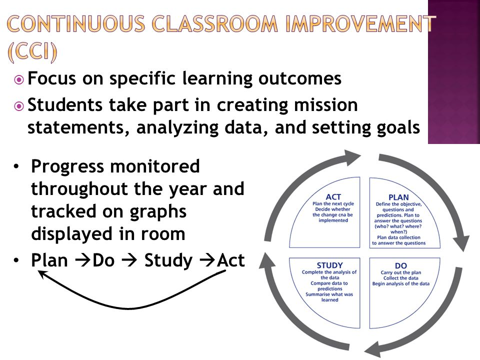  Focus on specific learning outcomes  Students take part in creating mission statements, analyzing data, and setting goals Progress monitored throughout the year and tracked on graphs displayed in room Plan  Do  Study  Act