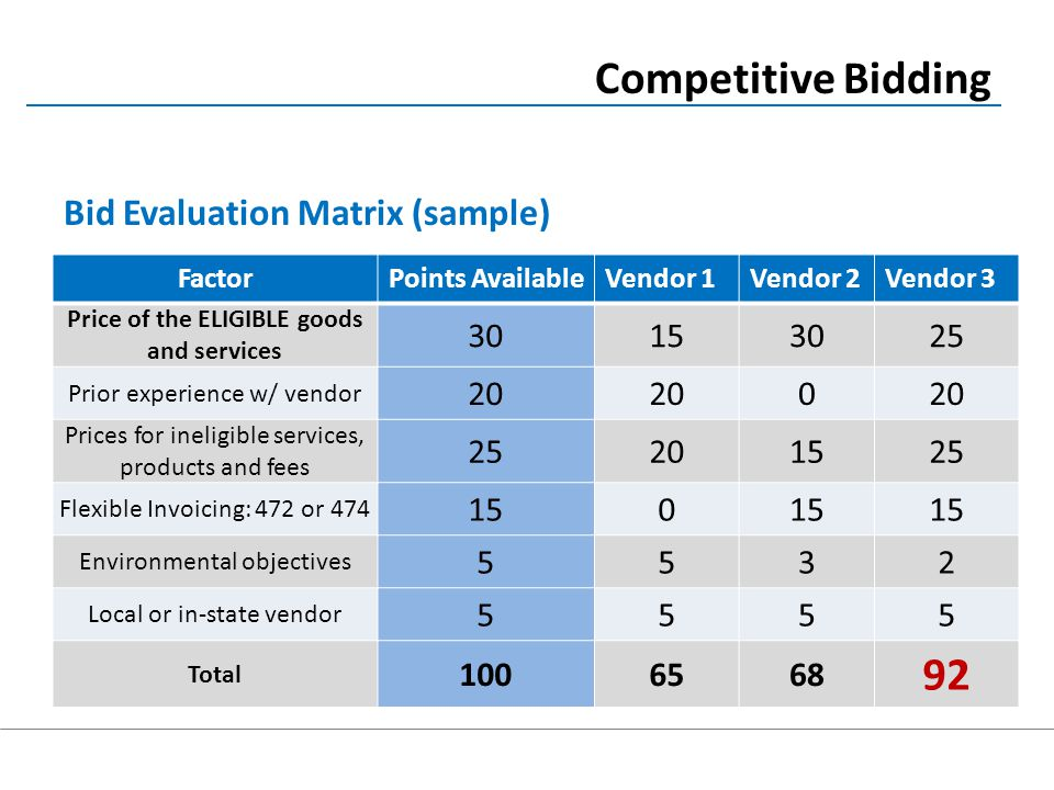 Bid Evaluation Matrix (sample) Competitive Bidding FactorPoints AvailableVendor 1Vendor 2Vendor 3 Price of the ELIGIBLE goods and services 30153025 Prior experience w/ vendor 20 0 Prices for ineligible services, products and fees 25201525 Flexible Invoicing: 472 or 474 150 Environmental objectives 5532 Local or in-state vendor 5555 Total 1006568 92