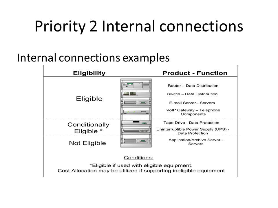 Priority 2 Internal connections Internal connections examples