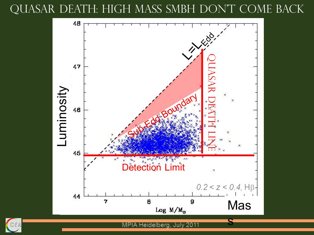 MPIA Heidelberg, July 2011 Detection Limit Luminosity Quasar Death line Mas s Quasar Death: High mass SMBH don't come back Sub-Edd Boundary L=L Edd 0.2 < z < 0.4, H  ‏
