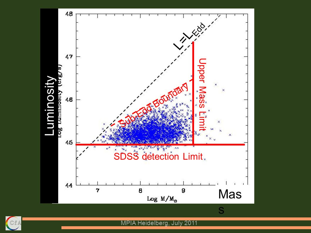 MPIA Heidelberg, July 2011 SDSS detection Limit Upper Mass Limit Luminosity Mas s Sub-Edd Boundary L=L Edd