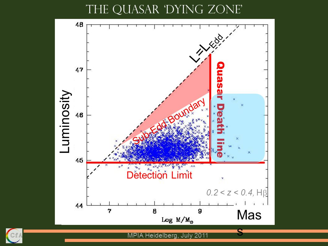 MPIA Heidelberg, July 2011 Detection Limit Quasar Death line Luminosity Mas s The Quasar 'Dying Zone' Sub-Edd Boundary L=L Edd 0.2 < z < 0.4, H  ‏