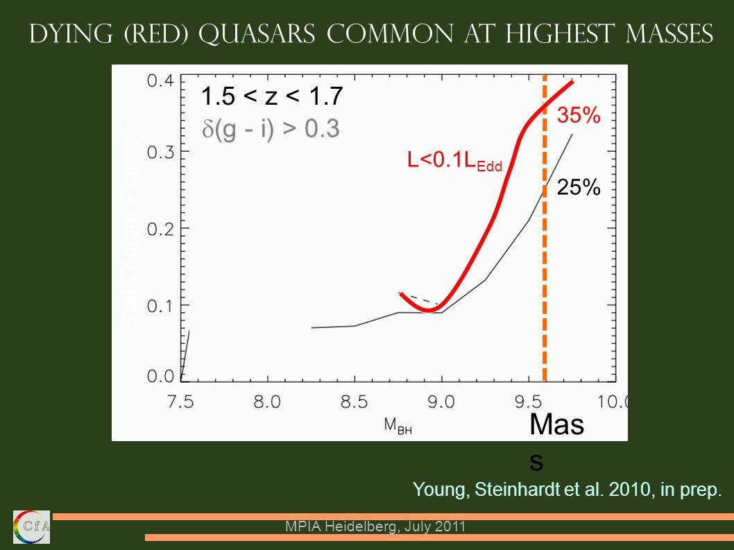 MPIA Heidelberg, July 2011 Young, Steinhardt et al. 2010, in prep. Mas s L<0.1L Edd Red Quasar Fraction  (g - i) > 0.3 1.5 < z < 1.7 Dying (red) Qua