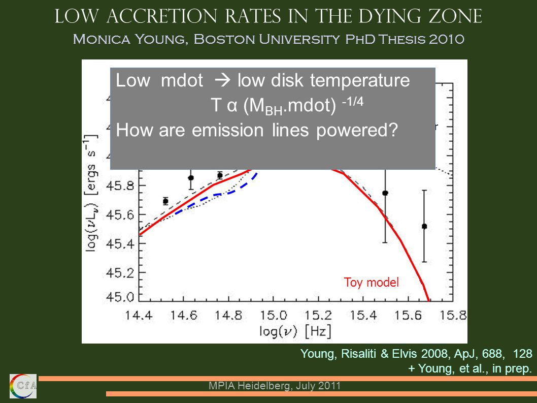 MPIA Heidelberg, July 2011 Low accretion rates in the dying zone Young, Risaliti & Elvis 2008, ApJ, 688, 128 + Young, et al., in prep.