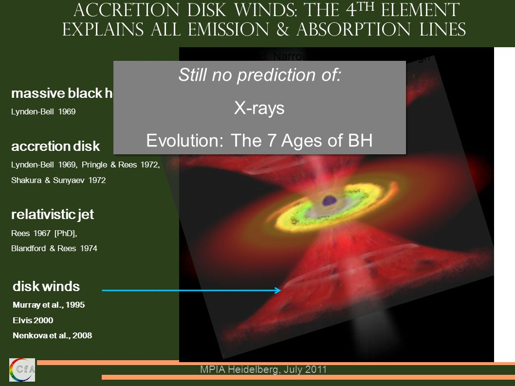 MPIA Heidelberg, July 2011 Accretion Disk Winds: the 4 th Element Explains ALL Emission & Absorption Lines massive black hole Lynden-Bell 1969 accretion disk Lynden-Bell 1969, Pringle & Rees 1972, Shakura & Sunyaev 1972 relativistic jet Rees 1967 [PhD], Blandford & Rees 1974 disk winds Murray et al., 1995 Elvis 2000 Nenkova et al., 2008 Explains: Broad, Narrow Absorption Lines, High Ionization Emission Lines, hot dust Still no prediction of: X-rays Evolution: The 7 Ages of BH Still no prediction of: X-rays Evolution: The 7 Ages of BH