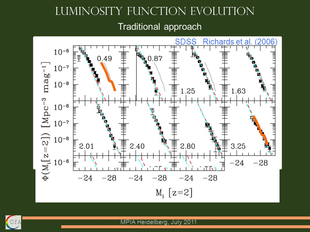MPIA Heidelberg, July 2011 Luminosity Function Evolution SDSS Richards et al.