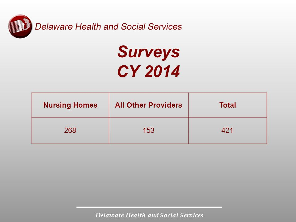 Delaware Health and Social Services Surveys CY 2014 Nursing HomesAll Other ProvidersTotal 268153421