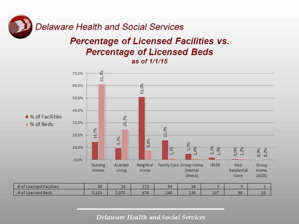 Delaware Health and Social Services Incidents Reported Incidents CY 2013CY 2014 Total reports5,9035,111 Assigned for Follow-up 2,0721,901