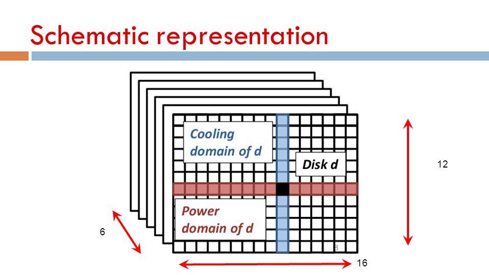 Schematic representation 12 6 16