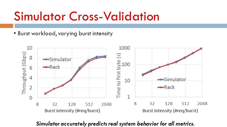 Simulator Cross-Validation Burst workload, varying burst intensity Simulator accurately predicts real system behavior for all metrics.
