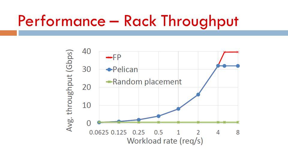 Performance – Rack Throughput