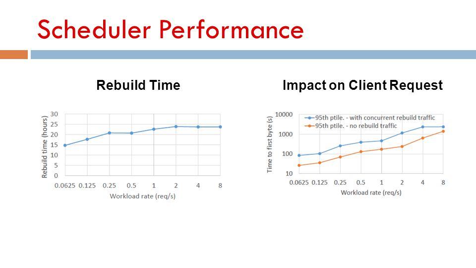 Scheduler Performance Rebuild TimeImpact on Client Request