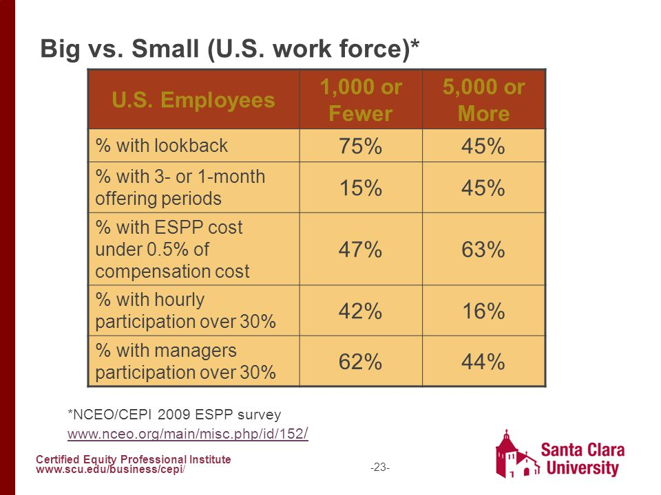 Certified Equity Professional Institute www.scu.edu/business/cepi/ -23- Big vs. Small (U.S. work force)* U.S. Employees 1,000 or Fewer 5,000 or More %