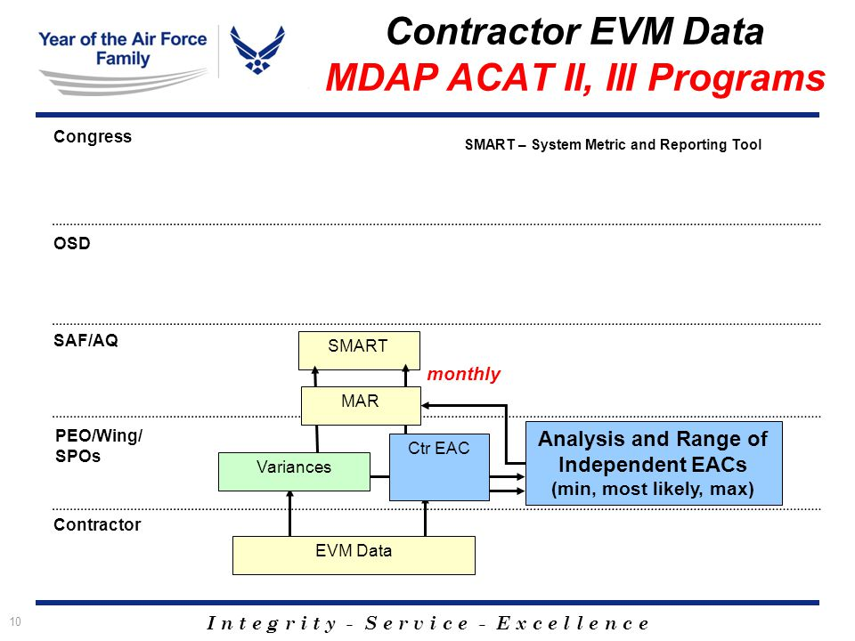 I n t e g r i t y - S e r v i c e - E x c e l l e n c e 10 SMART Contractor EVM Data MDAP ACAT II, III Programs EVM Data Contractor Congress OSD SAF/AQ Analysis and Range of Independent EACs (min, most likely, max) Variances Ctr EAC monthly MAR SMART – System Metric and Reporting Tool PEO/Wing/ SPOs