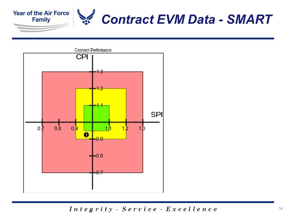 I n t e g r i t y - S e r v i c e - E x c e l l e n c e Contract EVM Data - SMART 14