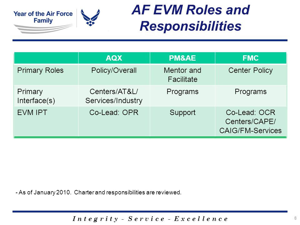 I n t e g r i t y - S e r v i c e - E x c e l l e n c e AF EVM Roles and Responsibilities 8 - As of January 2010.