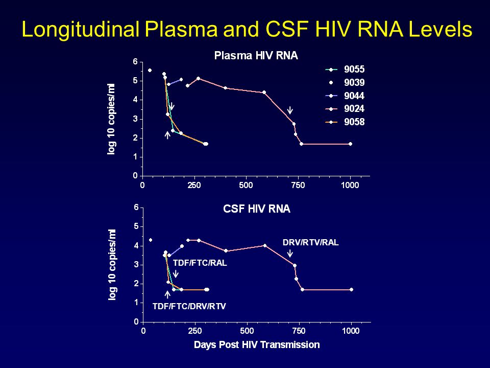 Longitudinal Plasma and CSF HIV RNA Levels TDF/FTC/RAL DRV/RTV/RAL TDF/FTC/DRV/RTV