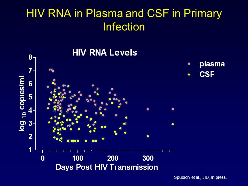 HIV RNA in Plasma and CSF in Primary Infection Spudich et al., JID, In press.