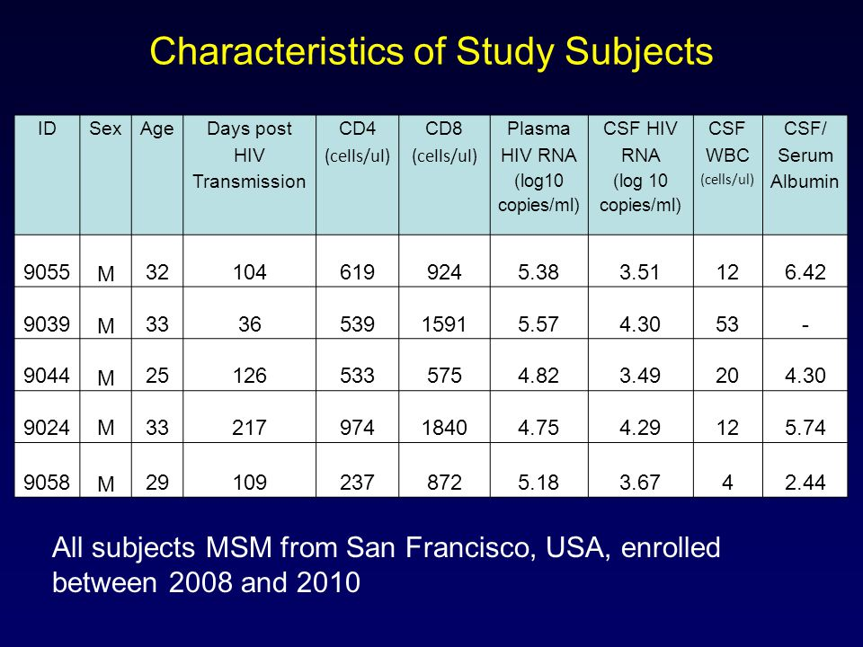 Characteristics of Study Subjects IDSexAge Days post HIV Transmission CD4 (cells/ul) CD8 (cells/ul) Plasma HIV RNA (log10 copies/ml) CSF HIV RNA (log 10 copies/ml) CSF WBC (cells/ul) CSF/ Serum Albumin 9055 M 321046199245.383.51126.42 9039 M 333653915915.574.3053 - 9044 M 251265335754.823.49204.30 9024M3321797418404.754.29125.74 9058 M 291092378725.183.6742.44 All subjects MSM from San Francisco, USA, enrolled between 2008 and 2010