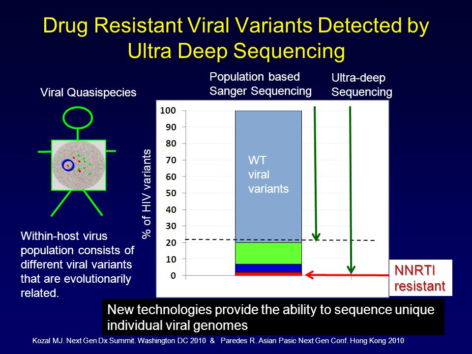 Viral Quasispecies Drug Resistant Viral Variants Detected by Ultra Deep Sequencing % of HIV variants Population based Sanger Sequencing Ultra-deep Sequencing NNRTIresistant WT viral variants Within-host virus population consists of different viral variants that are evolutionarily related.
