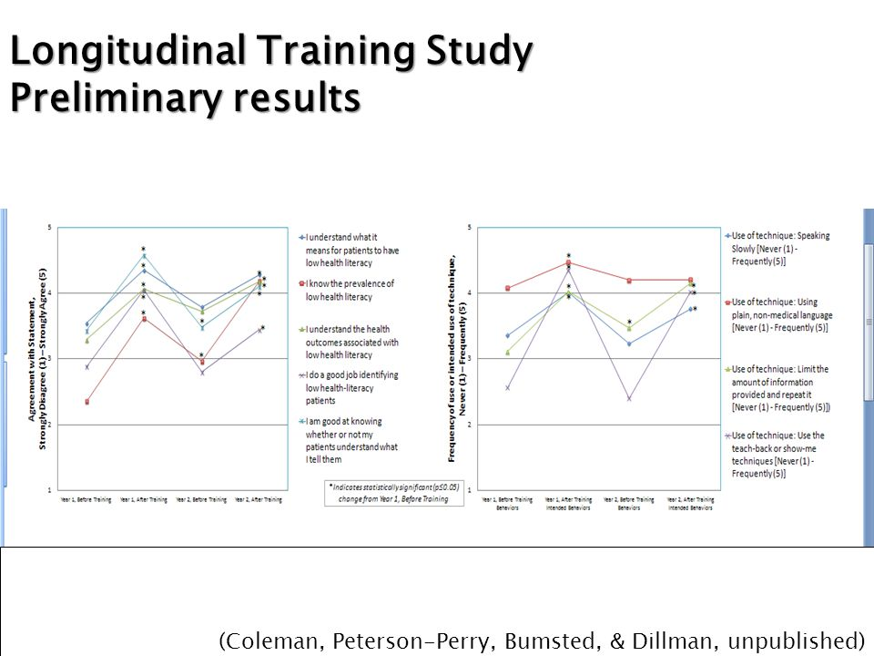 Longitudinal Training Study Preliminary results